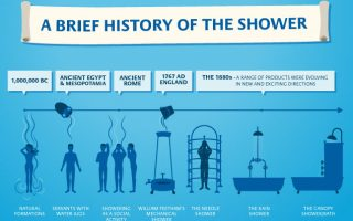 06277_LAK-History-of-showering_635x474px_V01