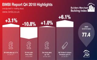 BMBI Report Q4 2018 Highlights (unadjusted)