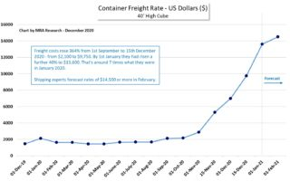 Container Freight Rate 08.01.20 Jan v Jan - Chart MRA Research