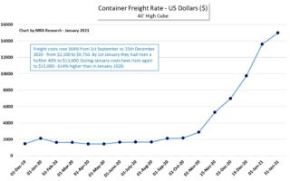 Chart - Rises in container costs - January 2021