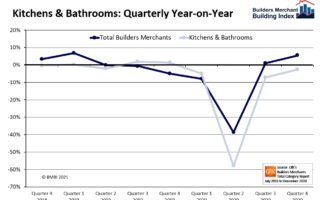 1. BMBI Quarterly Sales YoY - Kitchen & Bathroom - Q4